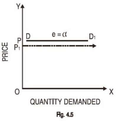 elastic. In this case elasticity of demand is infinity. Attempts have been made earlier to show
