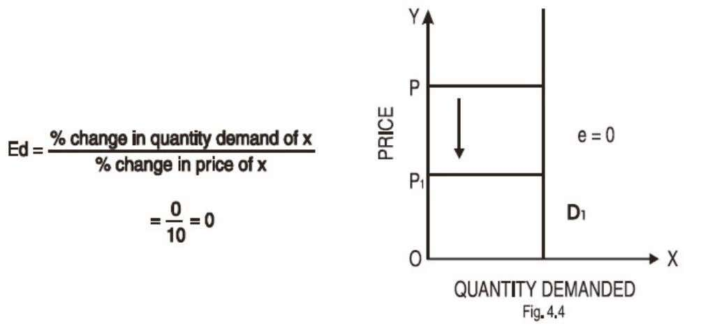 Elasticity of Demand 5. Perfectly Elastic Demand : When a slight change in price brings about