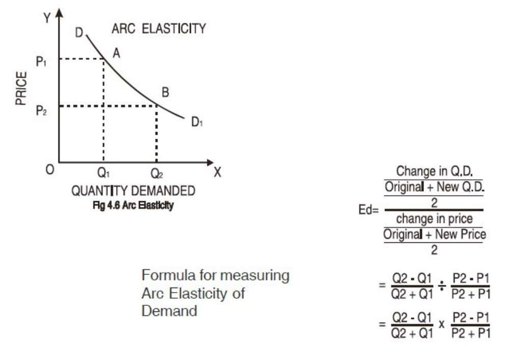 method. The 'arc' represents a segment of the demand curve between the two points under consideration