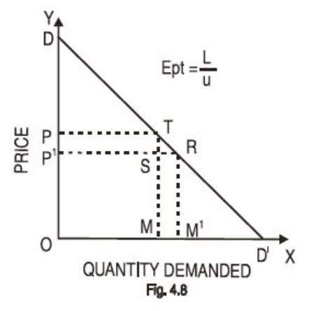 Elasticity of Demand Let us assume that DD I is a given straight line demand curve