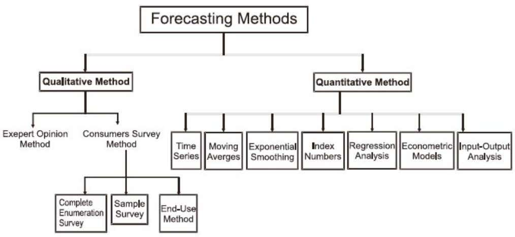 Demand Forecasting A. Qualitative Methods (Survey Methods) 1. Expert Opinion Method : In this method, the