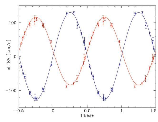 from the cool- ing sequences plotted in Fig. 5) gravita- Figure 8: Measured RVs as a