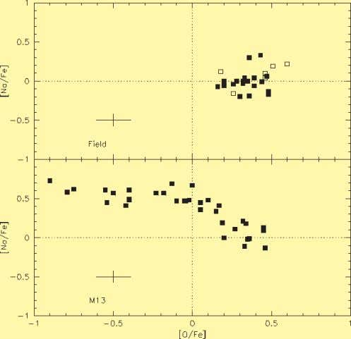 among Globular Cluster stars (from Gratton et al. 2000). base of the outer convective are brought