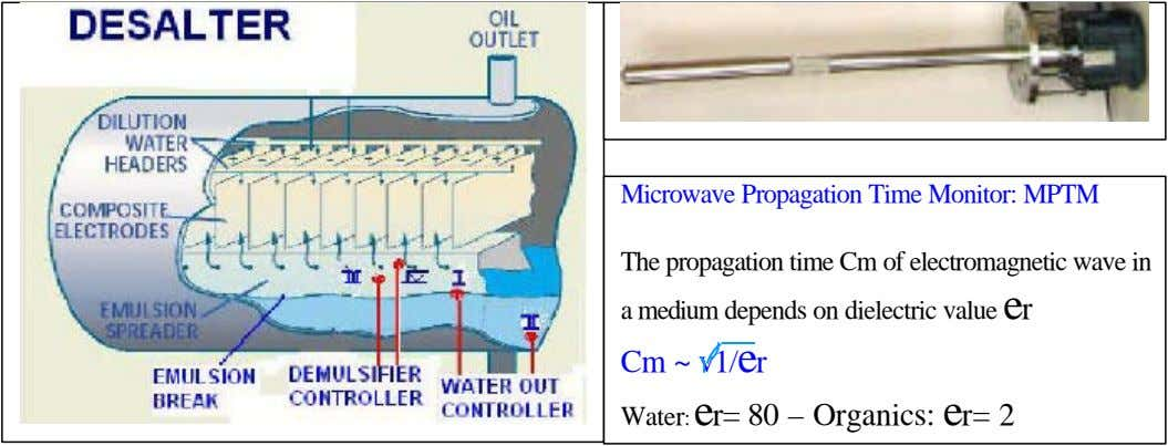 Microwave Propagation Time Monitor: MPTM The propagation time Cm of electromagnetic wave in a medium