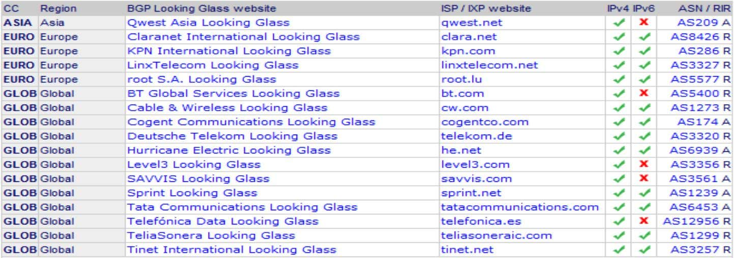 looking glasses here – http://www.bgp4.as/looking-glasses BRKRST-3320 © 2013 Cisco and/or its affiliates. All rights