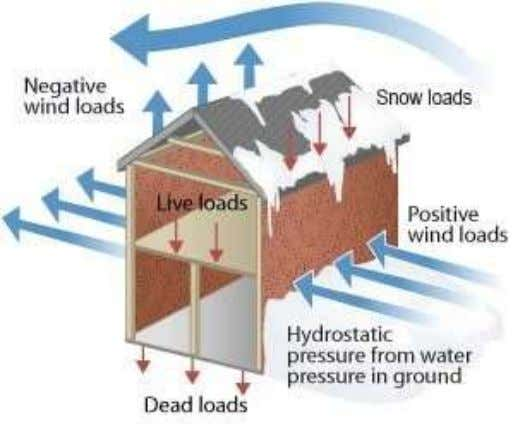 which the structure is located. various kinds of environmental loads: 1. Snow and ice 2. Rain