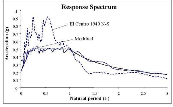 6 and 7 respectively. Figure 6. Modified seismic record Figure 7. Response spectrum of El Centro