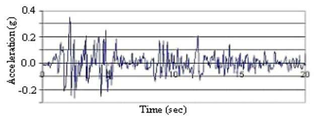response spectrum are shown in Figure 6 and 7 respectively. Figure 6. Modified seismic record Figure