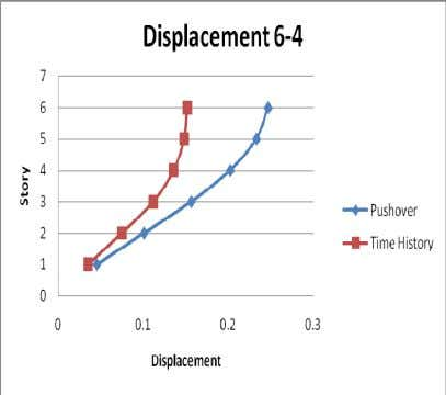 pushover analysis and the non-linear time history analysis. (a) displacement (b) drift Figure 12. Displacement and