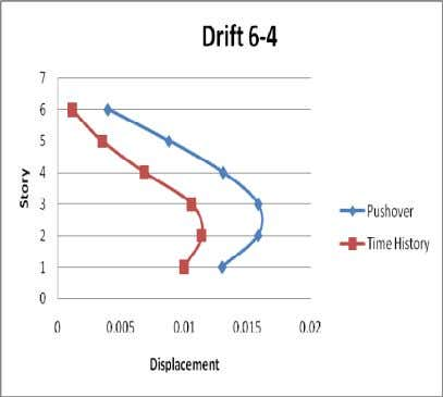 and the non-linear time history analysis. (a) displacement (b) drift Figure 12. Displacement and drift of