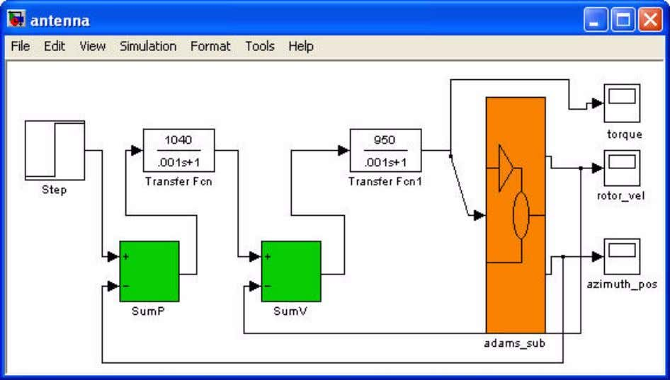 blocks from the Simulink library to complete your block diagram as shown in Figure 10 .
