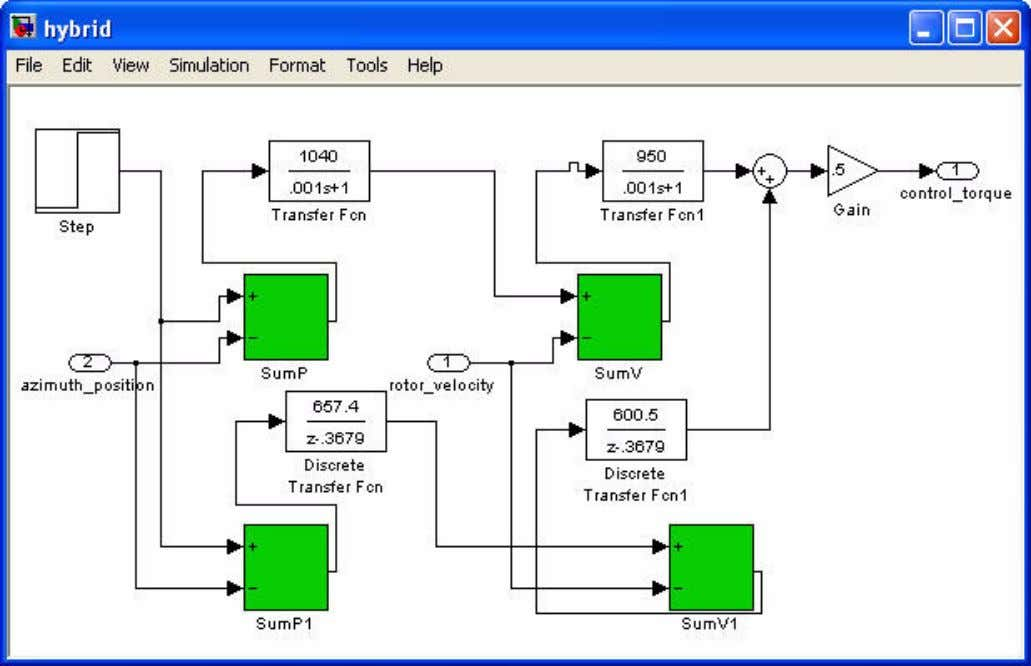 Using Adams/Controls Step Five – Create Simulink Model Figure 18 Table 1 Hybrid Control System Hybrid