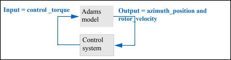 Input = control _torque Adams Output = azimuth_position and model rotor_velocity Control system