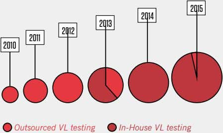 2015 2014 2013 2012 2011 2010 Outsourced VL testing In-House VL testing
