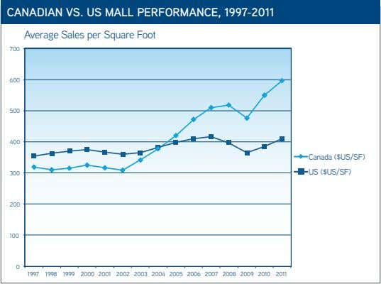 CANADIAN VS. US MALL PERFORMANCE, 1997-2011 Average Sales per Square Foot 700 600 500 400