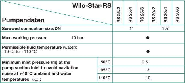 "Wilo-Star-RS Pumpendaten Screwed connection size/DN 1"" 1 1 ⁄4"" Max. working pressure 10 bar Permissible fluid"