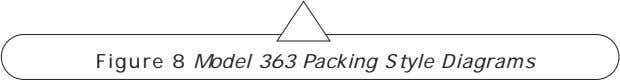 Figure 8 Model 363 Packing Style Diagrams