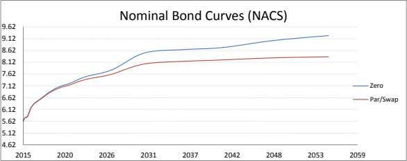 Nominal Bond Curves (NACS) 9.62 9.12 8.62 8.12 7.62 7.12 Zero 6.62 Par/Swap 6.12 5.62