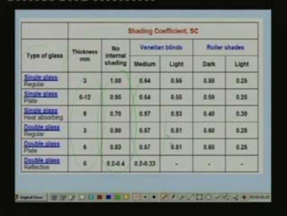 Next table shows the shading coefficient values. As I have already said the shading coefficient
