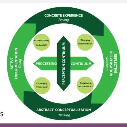 THEORETICAL FRAMEWORK Kolb's Theory of Experiential Learning •   4-stage learning cycle : feeling, watching,
