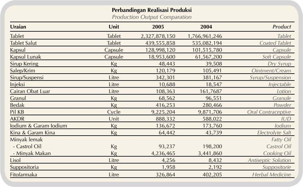 Perbandingan Realisasi Produksi Production Output Comparation Uraian Unit 2005 2004 Product Tablet Tablet