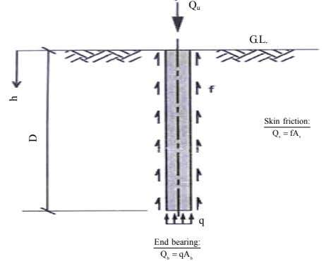 Q u G.L. Skin friction:  fA Q s s q End bearing:  qA