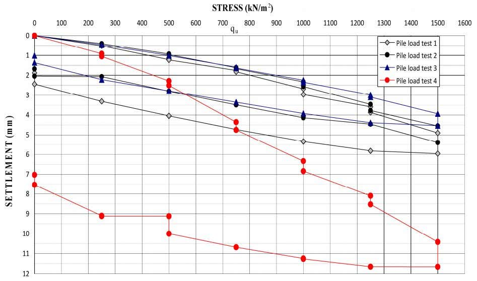 350 W. N. A. ELSAMEE Figure 11. Load-settlement curve for piles load test. Table 3. Calculated