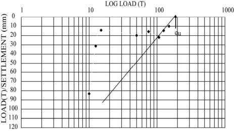 Ultimate pile capacity by Chin's method for test pile #3. Figure 18. Ultimate pile capacity using