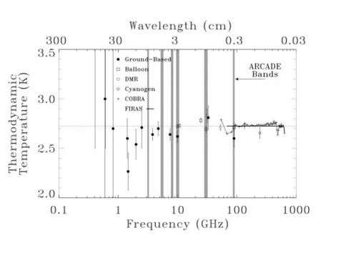 836 SINGAL ET AL. Vol. 653 Fig. 1.—Existing low-frequency CMB temperature measurements and their uncertainties. Adopted