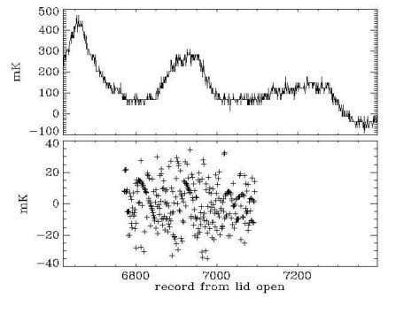 structure of the Galaxy is visible in the high-gain data. Fig. 4.—Time-ordered 8 GHz high-channel AC