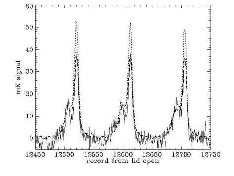 fit synchrotron spectral index from 408 MHz to 8.15 GHz of Fig. 7.—Plot showing time-ordered 8