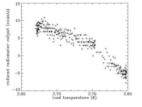 No. 2, 2006 CMB TEMPERATURE AT 8.0 AND 8.3 GHz 841 Fig. 8.—Plot of high-channel AC