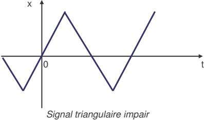 x 0 t Signal triangulaire impair