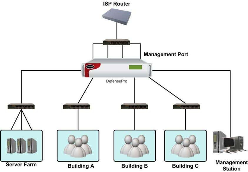 DDoS Mitigation. Figure 19: Typical Network Connectivity Management Interfaces — APSolute Vision and Others