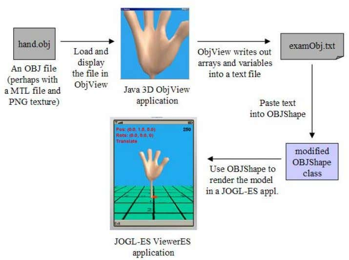 The conversion process is illustrated in Figure 1. Figure 1. Converting a OBJ Model into a
