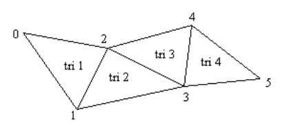 plus one new vertex. Figure 4 shows the general idea. Figure 4. A Triangle Strip. Triangle