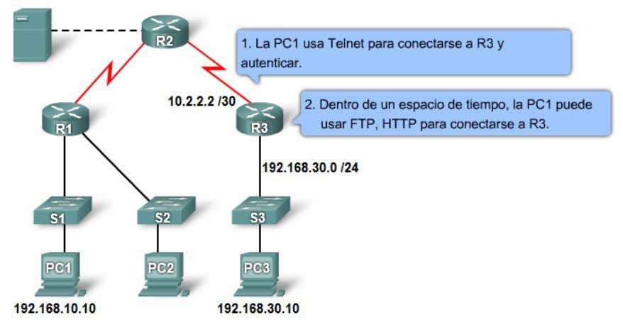 permit tcp 192.168.10.0 0.0.0.255 any eq 443 ACL dinámicas Router(config)# username felipe password 0 BBBbbb111