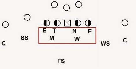 4-2-5 Basics Alignment of the DL in a Divorced Front Concept This is the first post