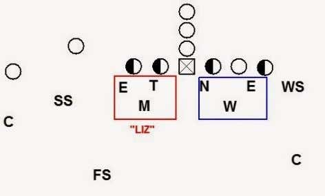 When setting the front Tite/Split the defense must have a plan to deal with when the
