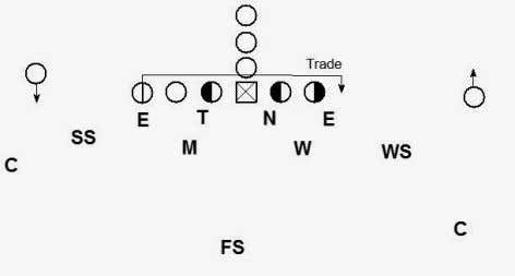 The defensive coordinator can set the front right or left. If there is another place the