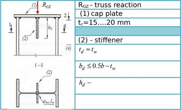 R GZ - truss reaction (1) cap plate t c =15….20 mm (2) - stiffener t