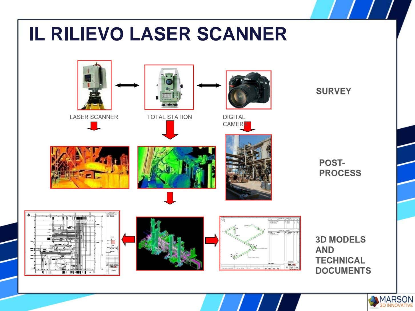 IL RILIEVO LASER SCANNER SURVEY LASER SCANNER TOTAL STATION DIGITAL CAMERA POST- PROCESS 3D MODELS