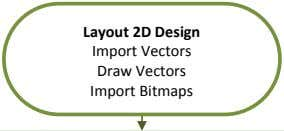 Layout 2D Design Import Vectors Draw Vectors Import Bitmaps