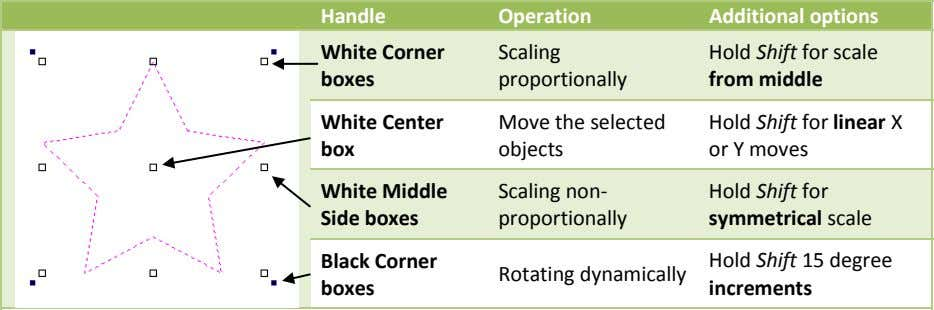 Handle Operation Additional options White Corner Scaling boxes proportionally Hold Shift for scale from middle