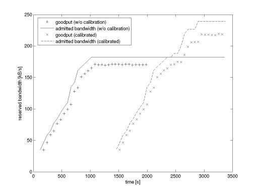 and a fixed distance (90 m) between adjacent stations. Figure 3: Utilization with and without calibration