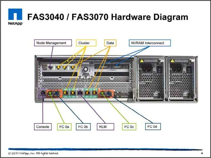 Here is an example of a FAS3040 or FAS3070 controller. Use this as a reference, but