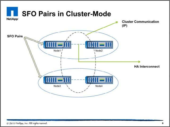 What are the characteristics of a cluster? -- A collection of nodes consisting of one or