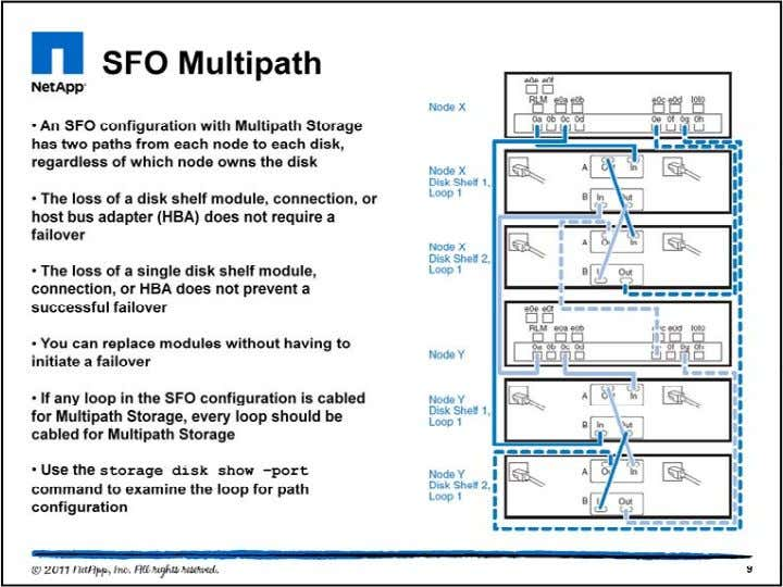 Multipath HA Storage enhances data availability and performance for active/active system configurations. It is highly recommended