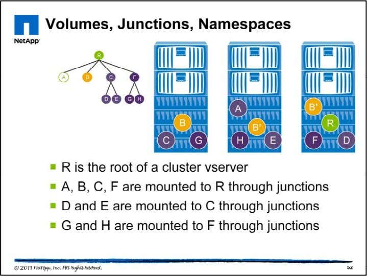 These nine volumes are mounted together via junctions. A ll volumes must have a junction path
