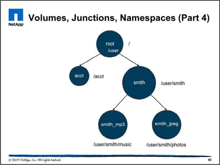 Here again is the representation of the volumes of this namespace. The volume names are shown